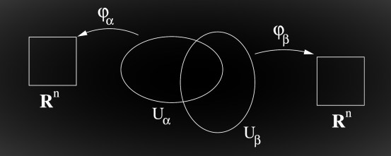 Two open sets Uα and Uβ, with coordinate charts ϕα and ϕβ.