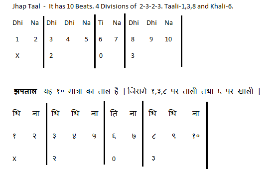 10 Jhap Taal