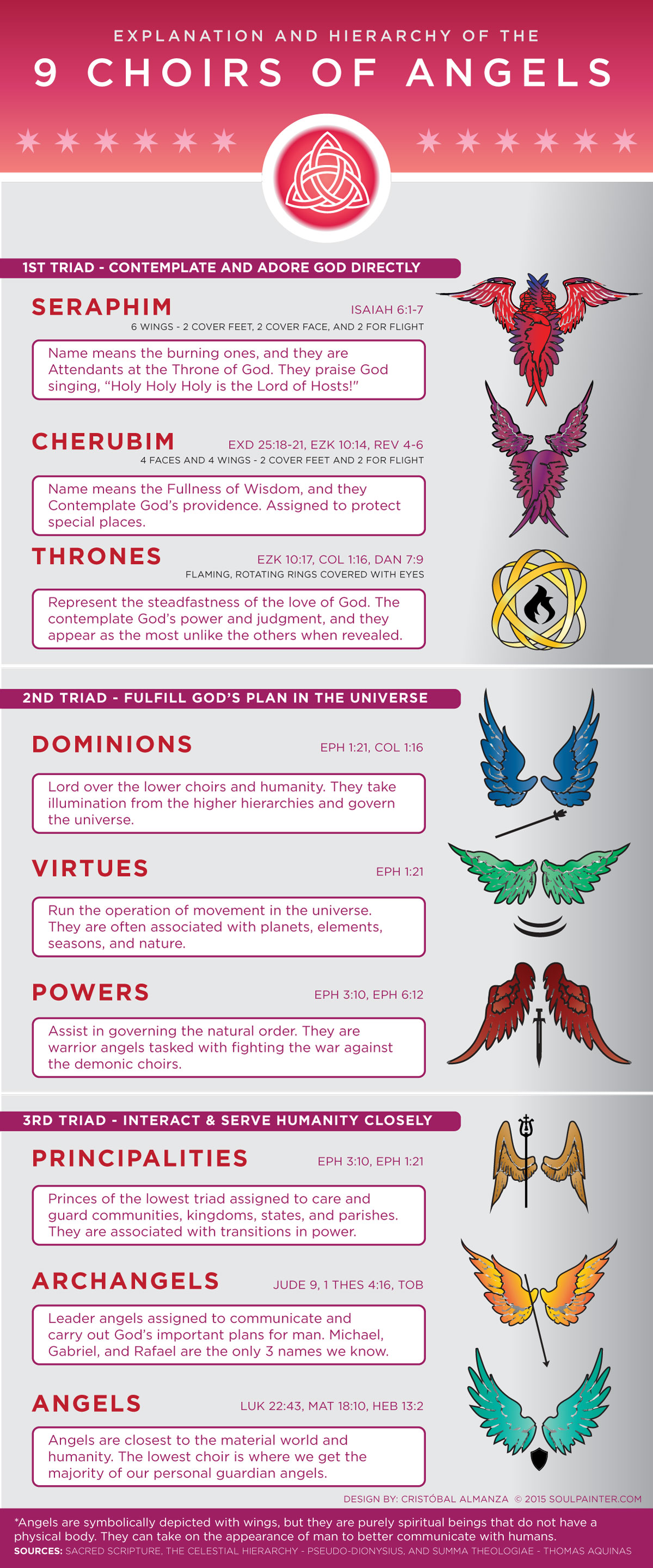 Hierarchy of the 9 Choirs of Angels Infographic