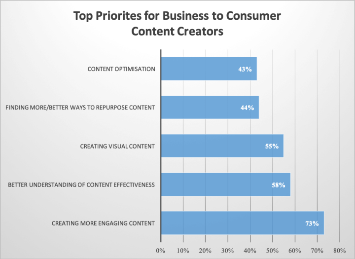 Business to Consumer Content chart