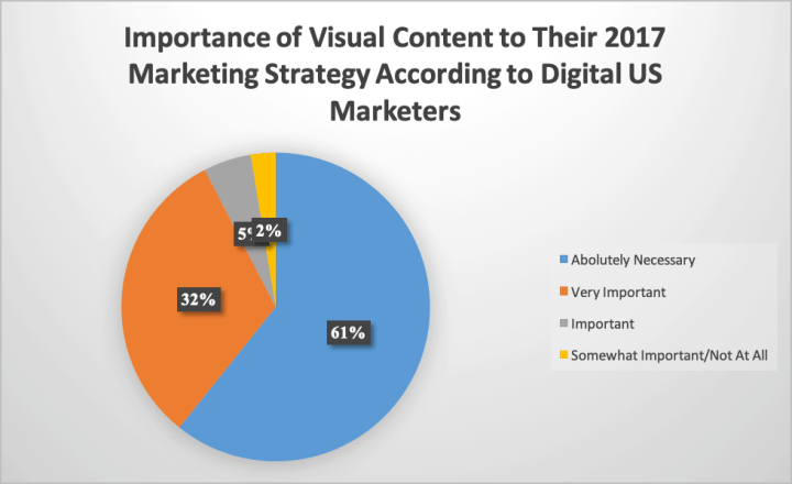 Importance of visual marketing content chart