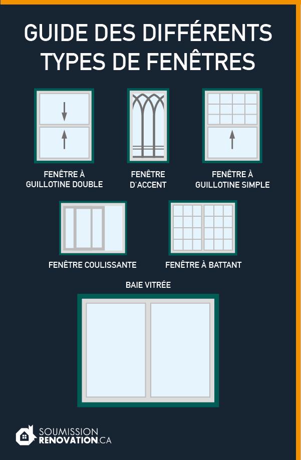 C'est La Porte Ouverte à Toutes Les Fenêtres : c'est, porte, ouverte, toutes, fenêtres, Rénovation, Maison:, Quand, Faut-il, Changer, Fenêtres?, Soumission