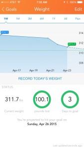I re-hit the damn 100 pound goal :)