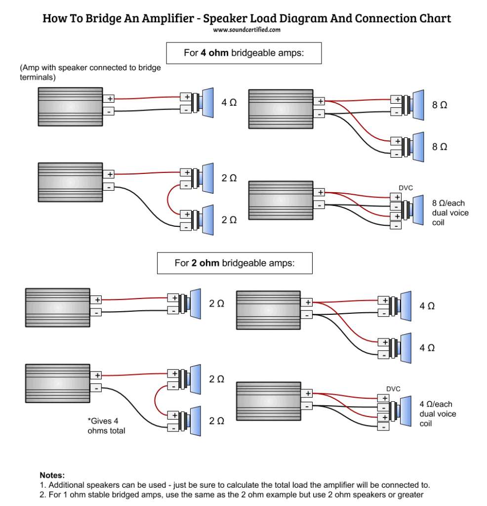 hight resolution of  infographic diagram for how to bridge an amp and connect to speakers correctly