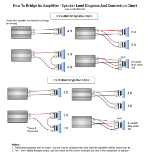 How To Bridge An Amp – Info, Guide, and Diagrams