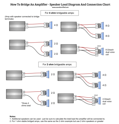 small resolution of  infographic diagram for how to bridge an amp and connect to speakers correctly