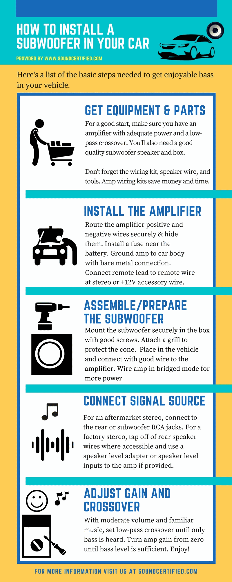 medium resolution of infographic for how to install a subwoofer in your car