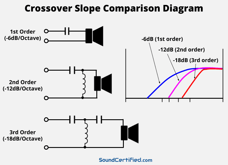 What Is A Crossover Frequency? What Does A Crossover Do? A