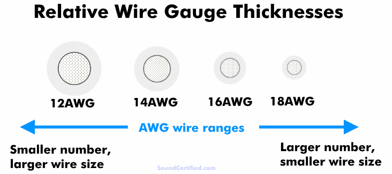 What Size Speaker Wire Is Right? Speaker Wire Facts & Guide