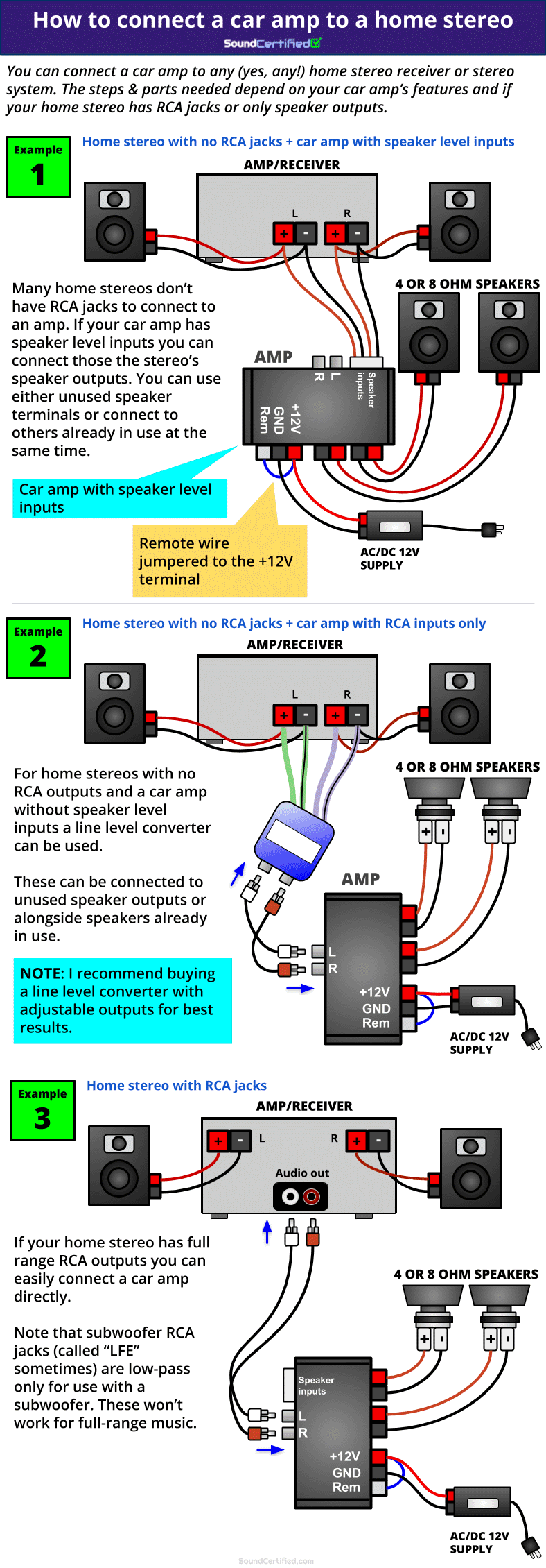 Power Supply For Car Amp In House : power, supply, house, Connect, Stereo, (With, Diagrams)