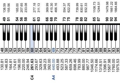 sound-design-live-results-30-days-ear-training-soundgym-piano-keys