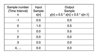 Averaging filter impulse response calculations.