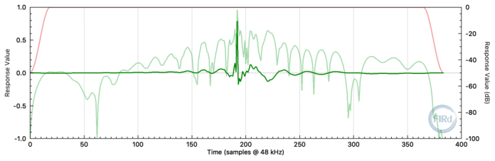 384 tap FIR filter impulse response.