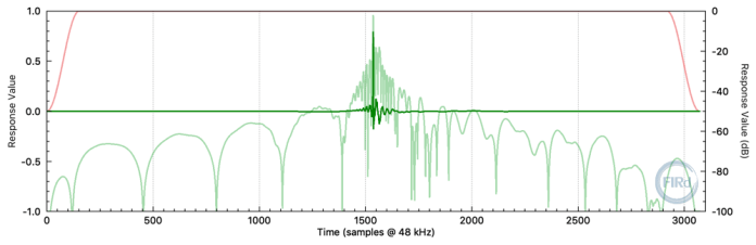 3072 tap FIR filter impulse response.