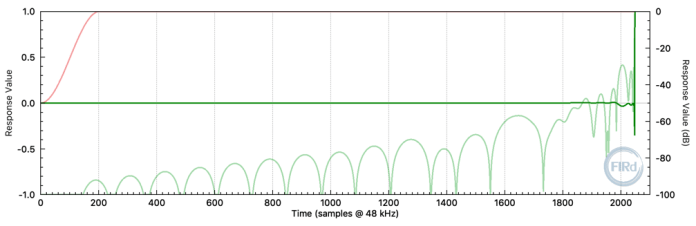 Maximum-phase 2048 tap FIR filter impulse response. (fs = 48 kHz)