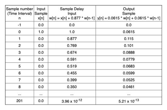 Butterworth 1st order 1 kHz low-pass filter impulse response calculations.