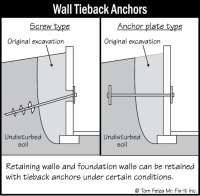 Tied Back Retaining Wall Design - Tie Photo and Image ...
