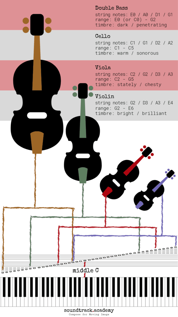 Double Bass Strings Notes : double, strings, notes, Music, Instrument:, Double, Strings, Notes