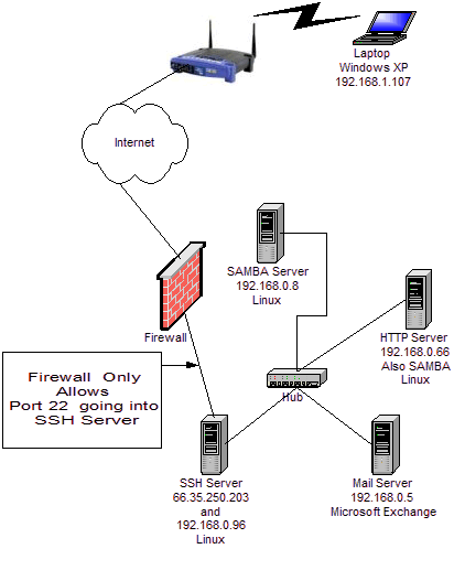 Breaking Firewalls With OpenSSH And PuTTY