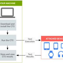 Flow Diagram Tool Open Source 6 Way Round To 4 Flat Wiring Compatibility Test Suite | Android Project