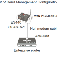 Rs232 To Rj45 Null Modem Wiring Diagram Ups For Home How Establish A Reverse Ssh Serial Device Behind An Airlink
