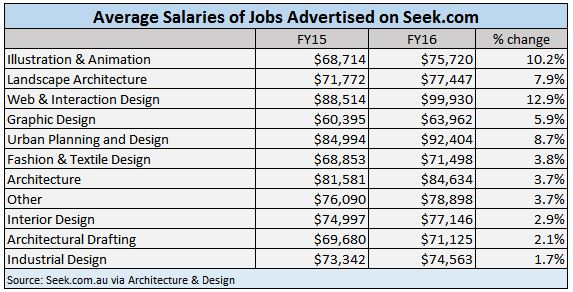 Freelance Interior Designer Salary