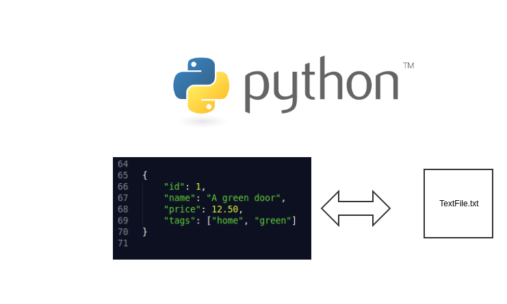 Store and read data between dictionary and text file in python