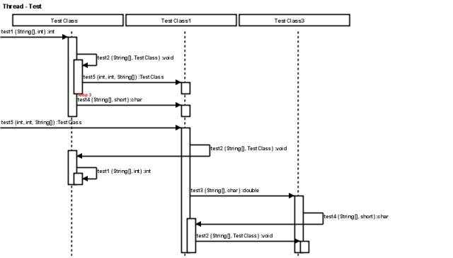 Java Call Trace to UML Sequence Diagram / Wiki / Home