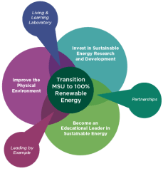 Energy Transition Graphic