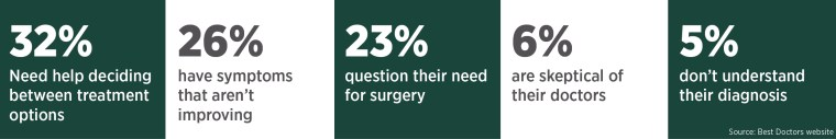 Reasons people use Best Doctors: 32% need help deciding between treatment options, 26% have symptoms that aren't improving, 23% question their need for surgery, 6% are skeptical of their doctors, and 5% don't understand their diagnosis. Source for data is from the Best Doctors website.