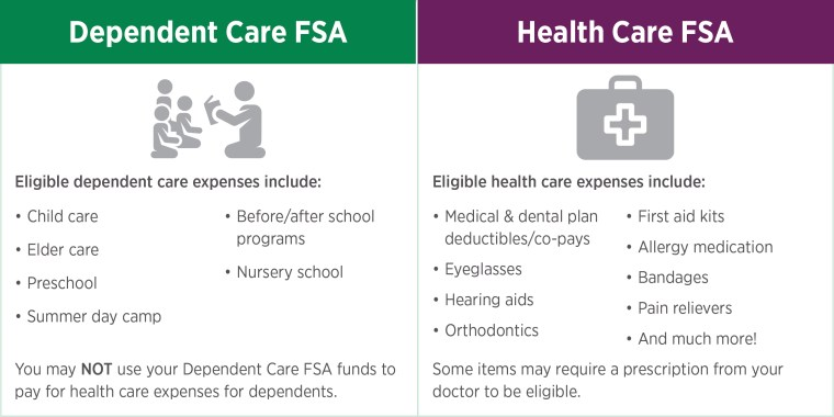 This graphic lists some of the eligible expenses for the two types of flexible spending accounts employees can enroll in: Dependent Care FSA and Health Care FSA. For the Dependent Care FSA, eligible expenses include child care, elder care, preschool, summer day camp, before/after school programs, and nursery school. For Health Care FSA eligible expenses include: medical/dental plan deductibles/co-pays, eyeglasses, hearing aids, orthodontics, first aid kits, allergy medication, bandages, pain relievers, and much more!