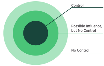 "Graphic representing one's sphere of influence. Three circles are centered on top of each other. The smallest circle in the middle represents ""control,"" the next biggest circle represents ""possible influence but no control,"" and the largest circle represents ""no control."""