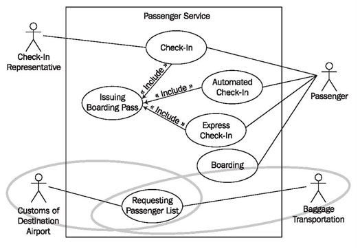The Business System Model as Foundation
