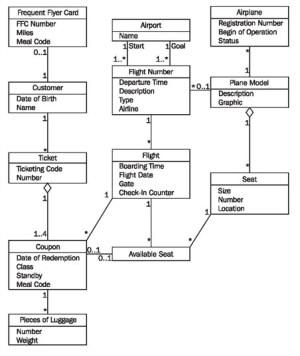 Constructing Class Diagrams