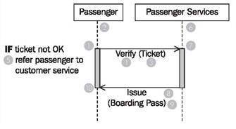 how to show loop in sequence diagram of ribs and organs diagrams figure 3 23 passenger check