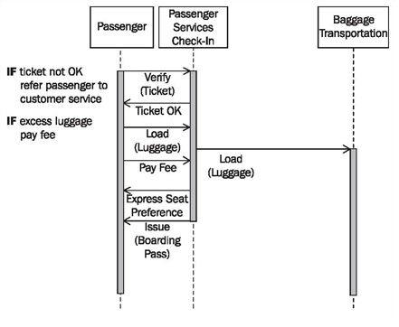 how to show loop in sequence diagram class for hotel reservation system diagrams scenarios of business use cases figure 3 28 the case passenger check