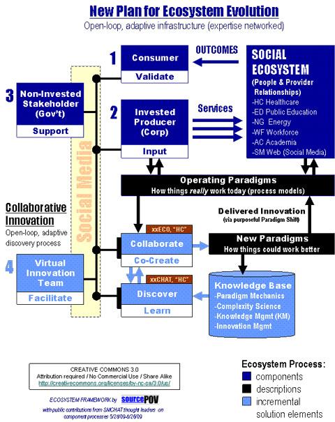 Ecosystem Framework pt 2