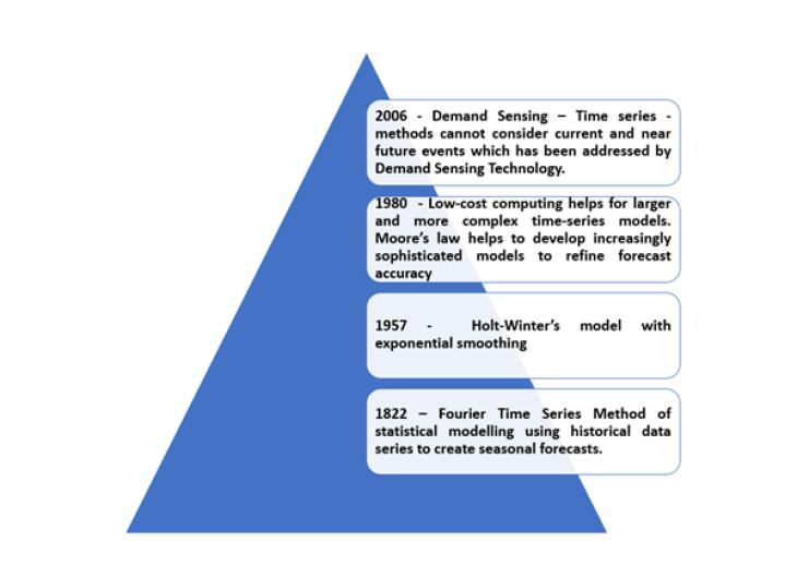 History of Demand Sensing