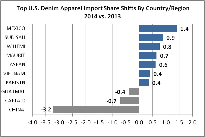 US Denim Imports: Mexico Unseats China as Top Country of