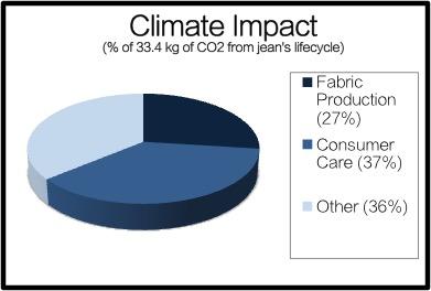 Graph-Climate