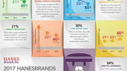 HanesBrands Hits Environmental Goals—Like Diverting 84%