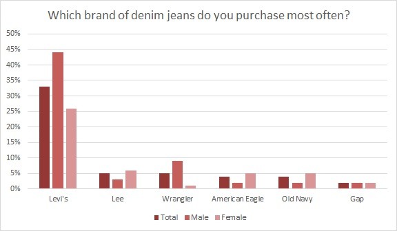 From Indie to Major Labels, Denim Abounds as Birthday of the Blue