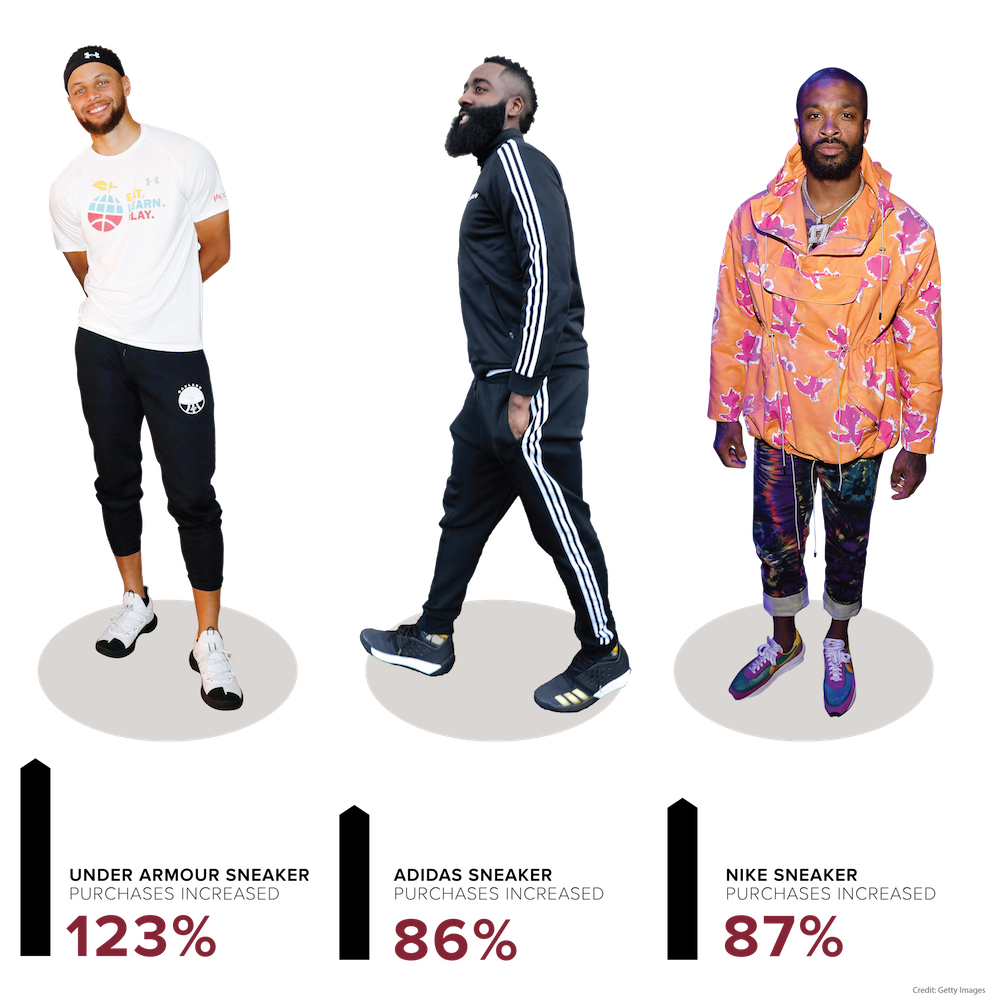 sneaker sales at Poshmark influenced by the NBA