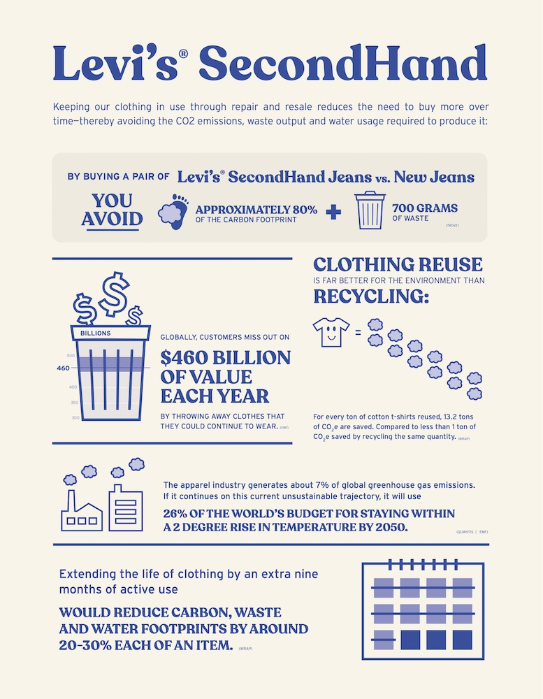 The denim giant introduces this week its first buy-back program to promote circularity.