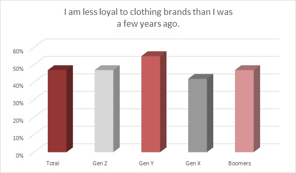 Nearly half of all shoppers say they're less loyal to brands than they were just a couple of years ago, according to Cotton Incorporated.
