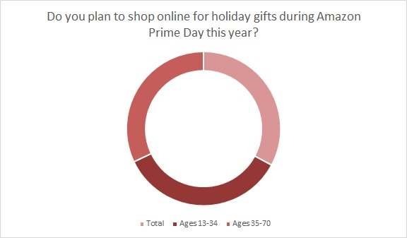 Now that Amazon Prime Day is over, apparel brands can look at what worked and plan for both back to school and holiday.