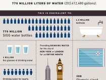 Levi's Saves 770 Million Liters of Water with Water<Less Products