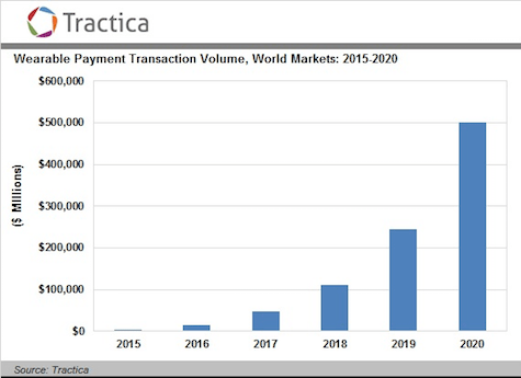 Tractica_Wearable_Payments