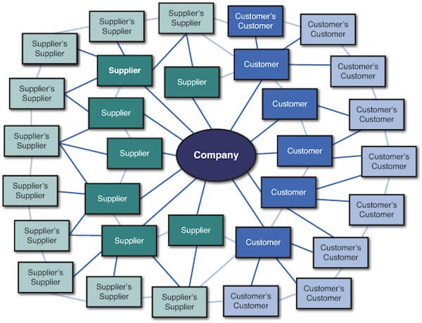 Op Ed Here's How We Should Re Think The Value Chain Sourcing