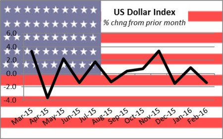 CurrencyDollarIndex